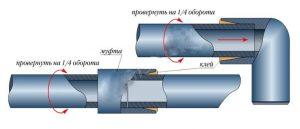 Склеивание канализационных труб