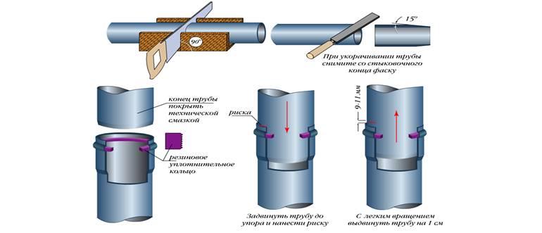 Соединение канализационных пластиковых труб
