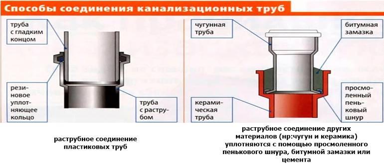 Соединение чугунных канализационных труб