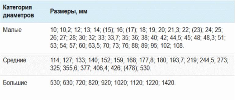 Таблица диаметров труб в мм