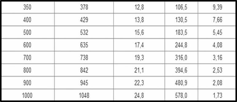Таблица диаметров чугунных труб водоснабжения