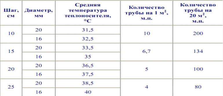 Таблица диаметров труб для теплого пола