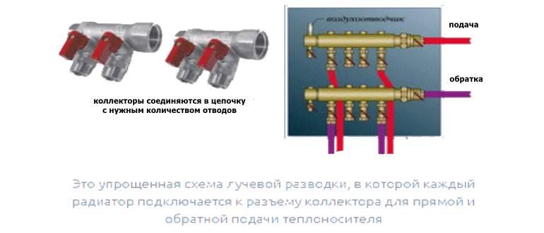 Упрощенная схема лучевой системы отопления