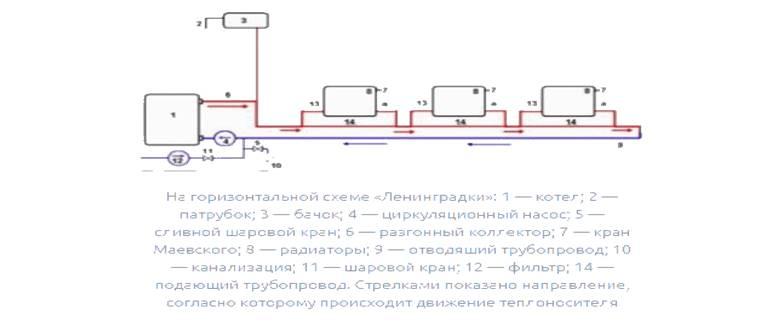 Горизонтальная схема. Однотрубная система отопления ленинградка.