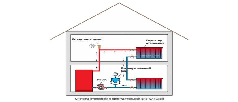 Однотрубная система отопления частного дома с принудительной циркуляцией