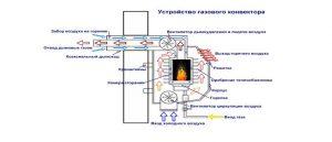 Устройство газового конвектора