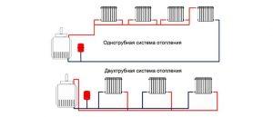 Схема однотрубной и двухтрубной системы отопления.