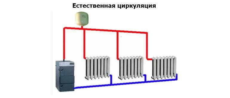 Двухтрубная система отопления частного дома с естественной циркуляцией