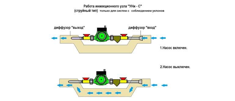Циркуляционный насос в закрытой системе отопления
