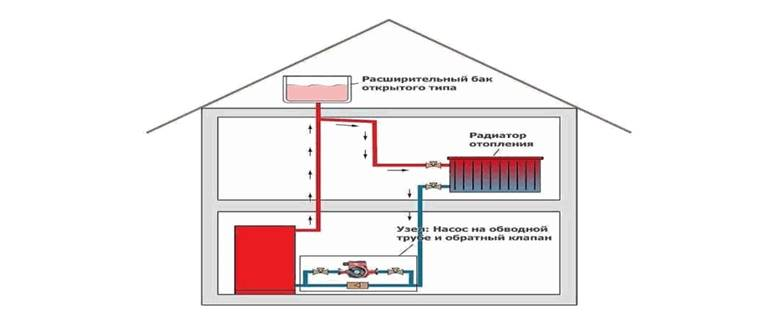 Закрытая и открытая система отопления