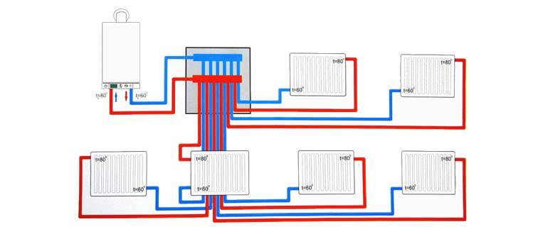 лучевая система отопления в многоквартирном доме