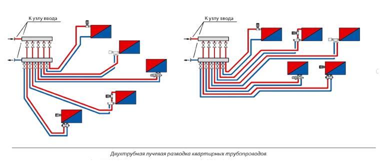 Схема лучевой системы отопления квартиры