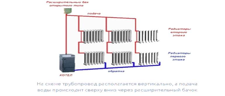 Однотрубная система отопления двухэтажного частного дома.