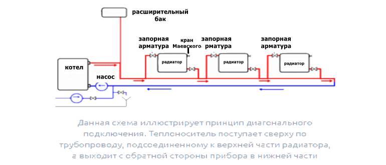 Диагональная схема подключения однотрубной системы отопления