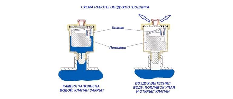 Схема работы воздухоотводчика