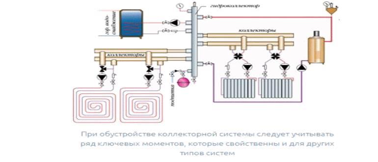 Распределительный коллектор отопления