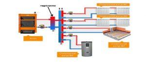 Распределительный коллектор отопления с гидрострелкой