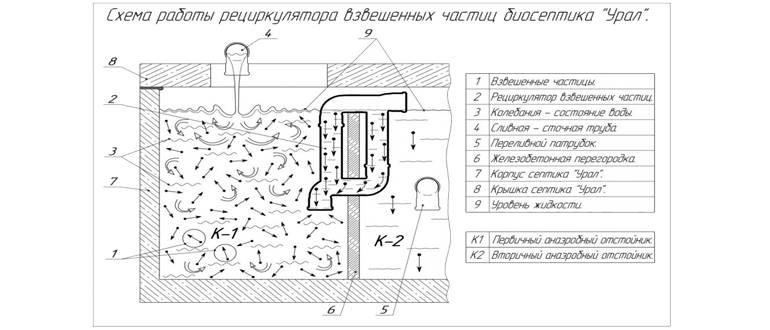 Септик Урал - схема работы