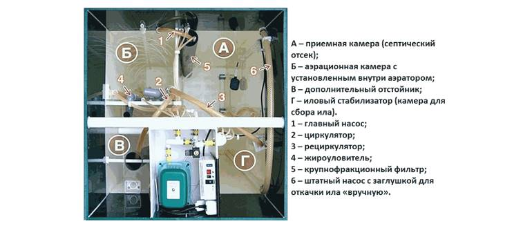 Септик Астра - устройство