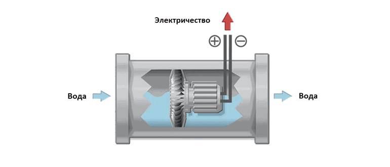 гидрогенератор для колонки