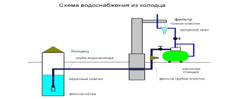 схема летнего водопровода