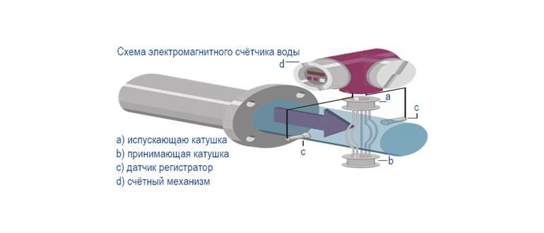схема электромагнитного счётчика